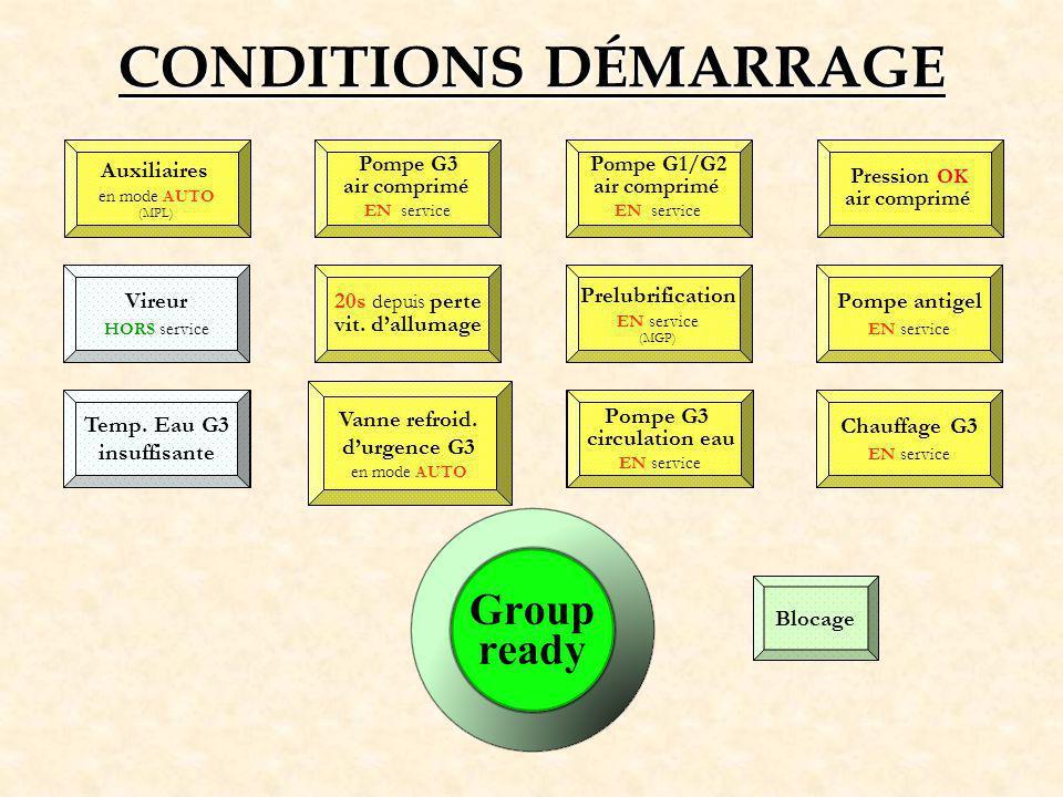 CONDITIONS DÉMARRAGE Auxiliaires Auxiliaires Vireur Vireur