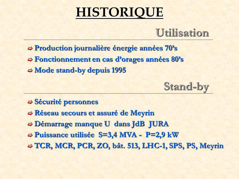 HISTORIQUE Utilisation Stand-by