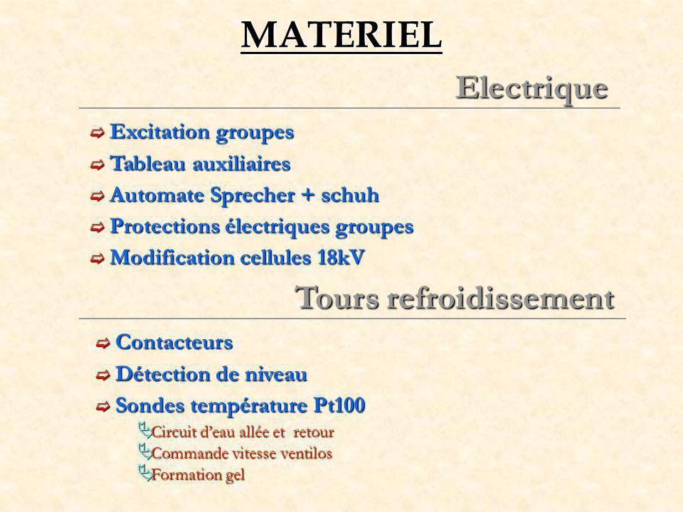 MATERIEL Electrique Tours refroidissement Excitation groupes