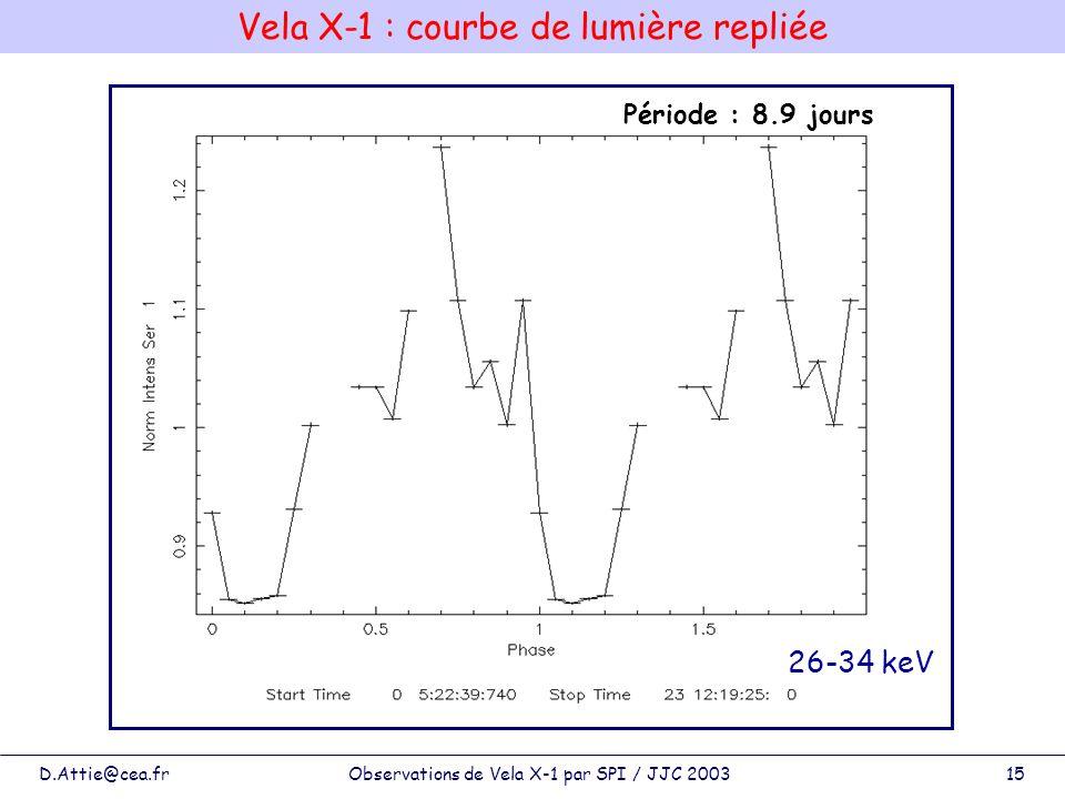 Vela X-1 : courbe de lumière repliée