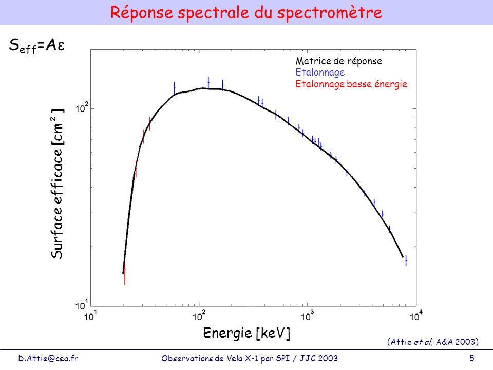 Réponse spectrale du spectromètre