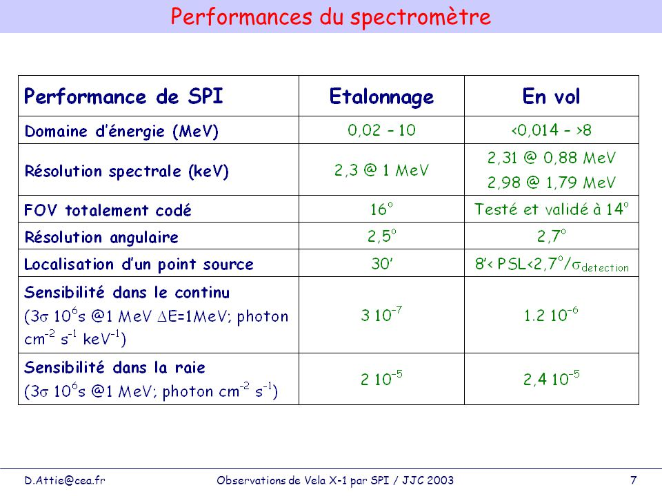 Performances du spectromètre