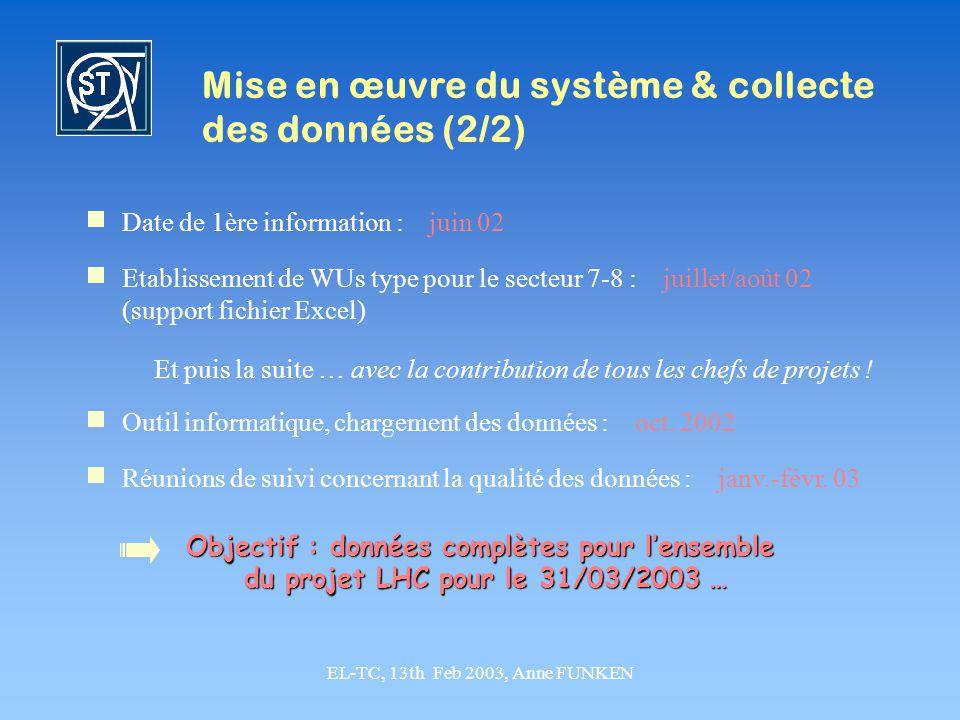 Mise en œuvre du système & collecte des données (2/2)