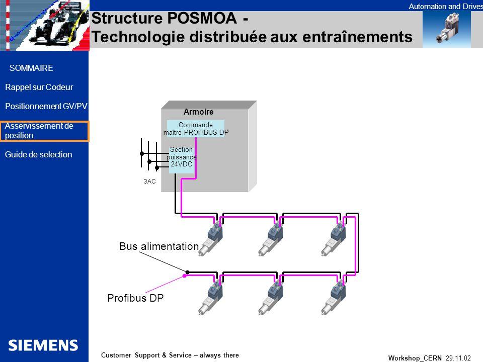 Structure POSMOA - Technologie distribuée aux entraînements