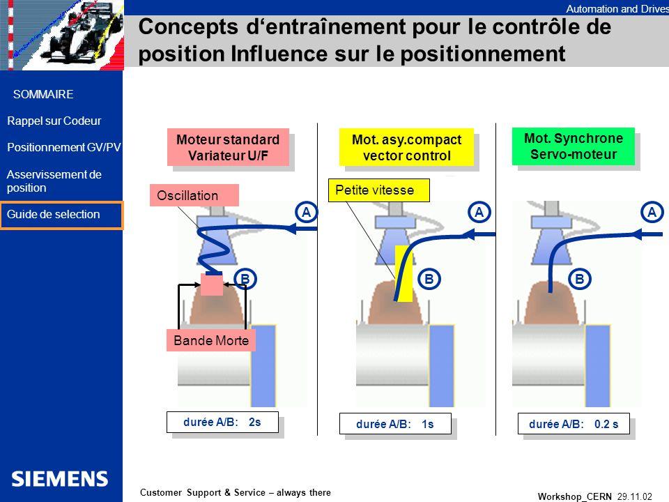 Concepts d'entraînement pour le contrôle de position Influence sur le positionnement