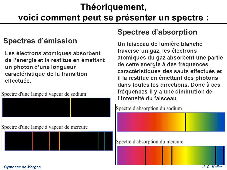 Théoriquement, voici comment peut se présenter un spectre :