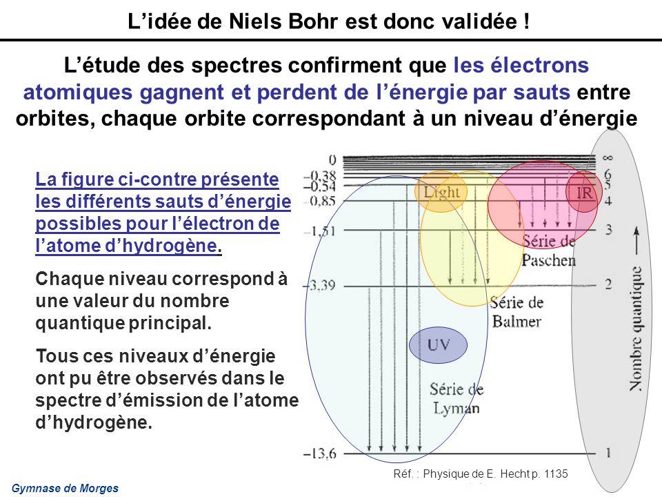 L'idée de Niels Bohr est donc validée !