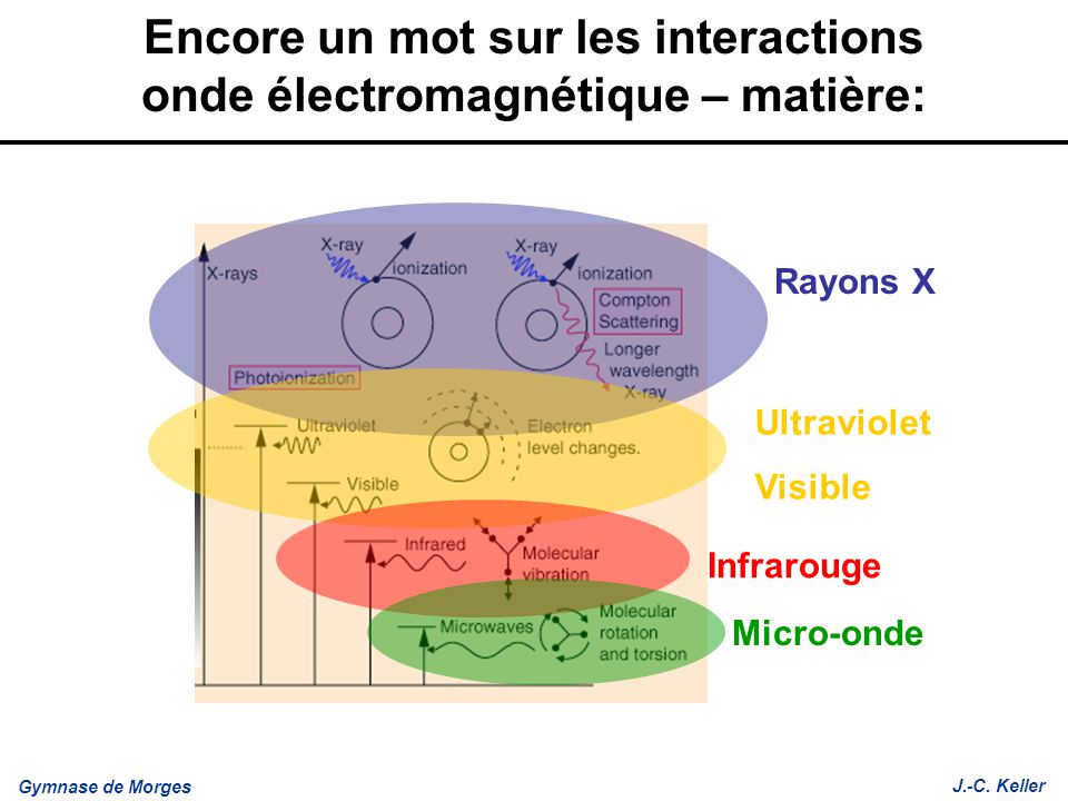 Encore un mot sur les interactions onde électromagnétique – matière: