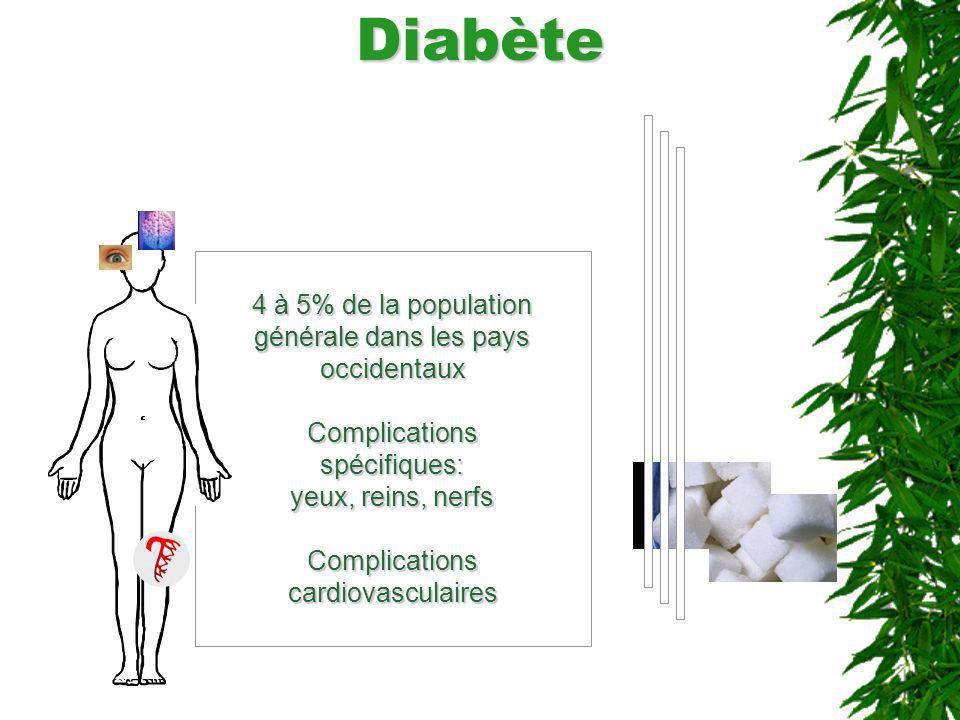 Diabète 4 à 5% de la population générale dans les pays occidentaux