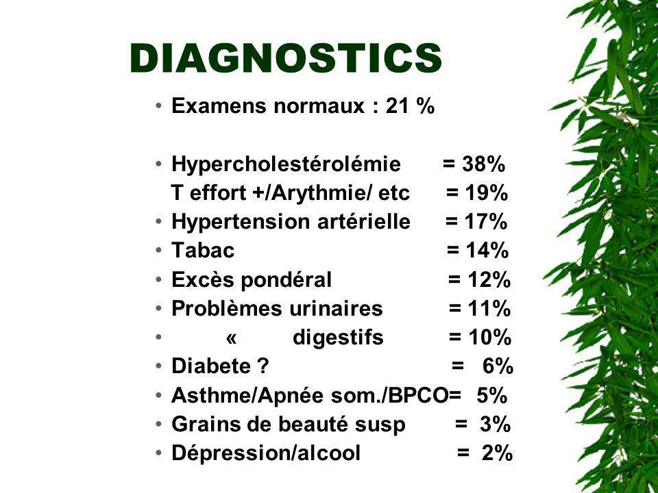 DIAGNOSTICS Examens normaux : 21 % Hypercholestérolémie = 38%
