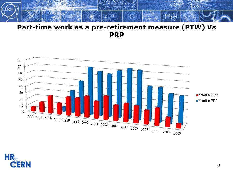 Part-time work as a pre-retirement measure (PTW) Vs PRP