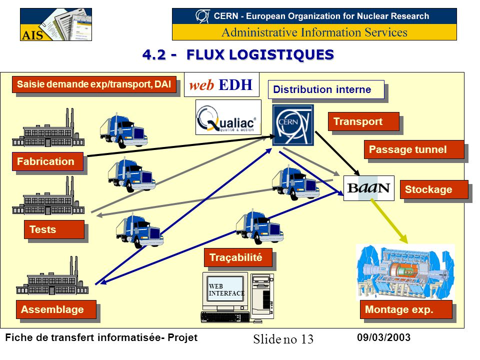 web EDH 4.2 - FLUX LOGISTIQUES Distribution interne Transport