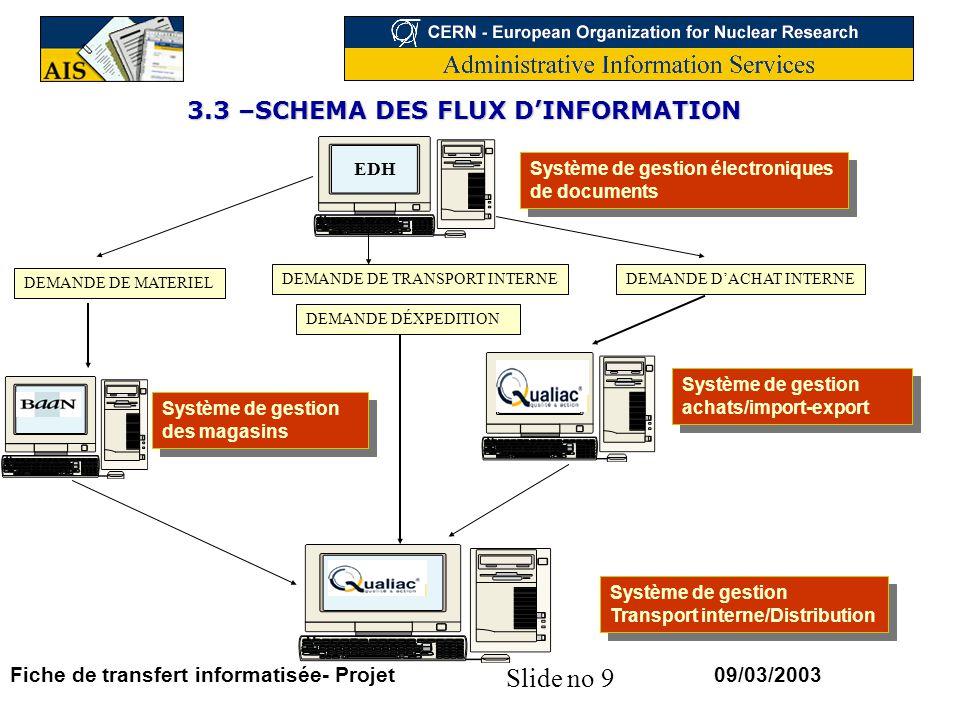3.3 –SCHEMA DES FLUX D'INFORMATION