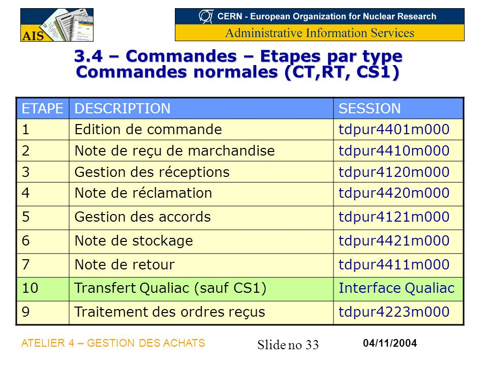 3.4 – Commandes – Etapes par type Commandes normales (CT,RT, CS1)