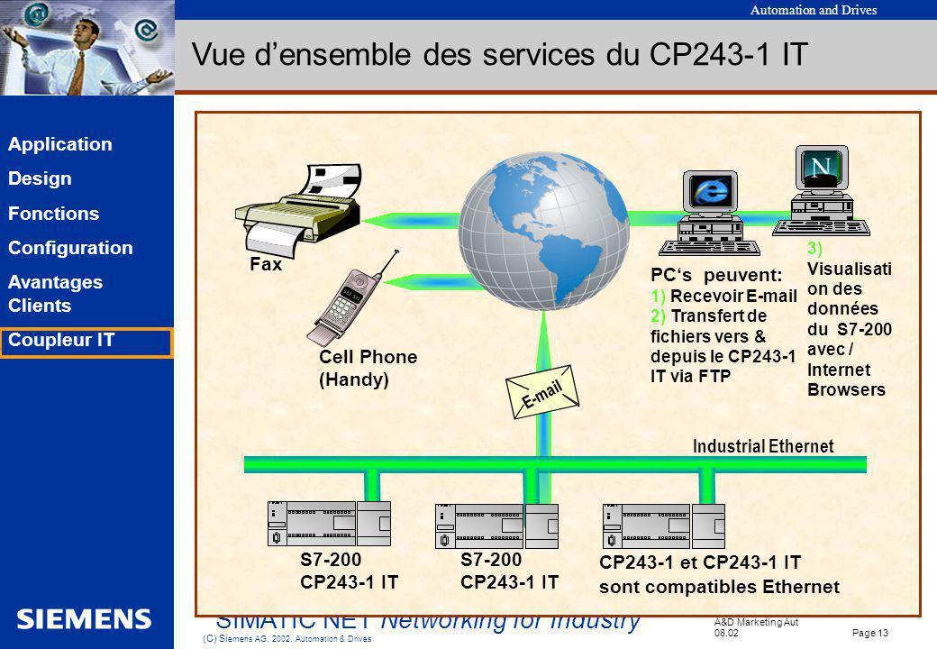 Vue d'ensemble des services du CP243-1 IT