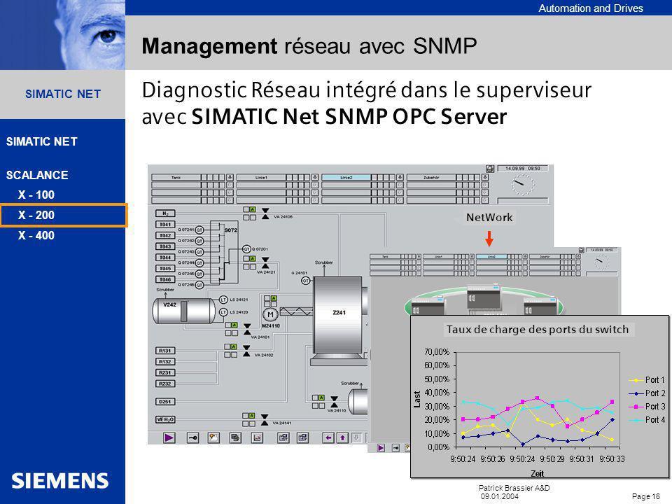 Management réseau avec SNMP