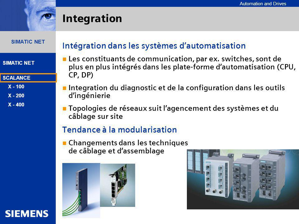 Integration Intégration dans les systèmes d'automatisation