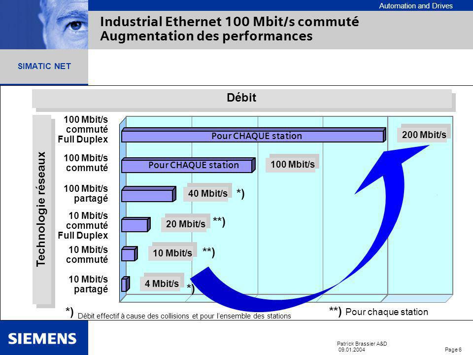 Industrial Ethernet 100 Mbit/s commuté Augmentation des performances