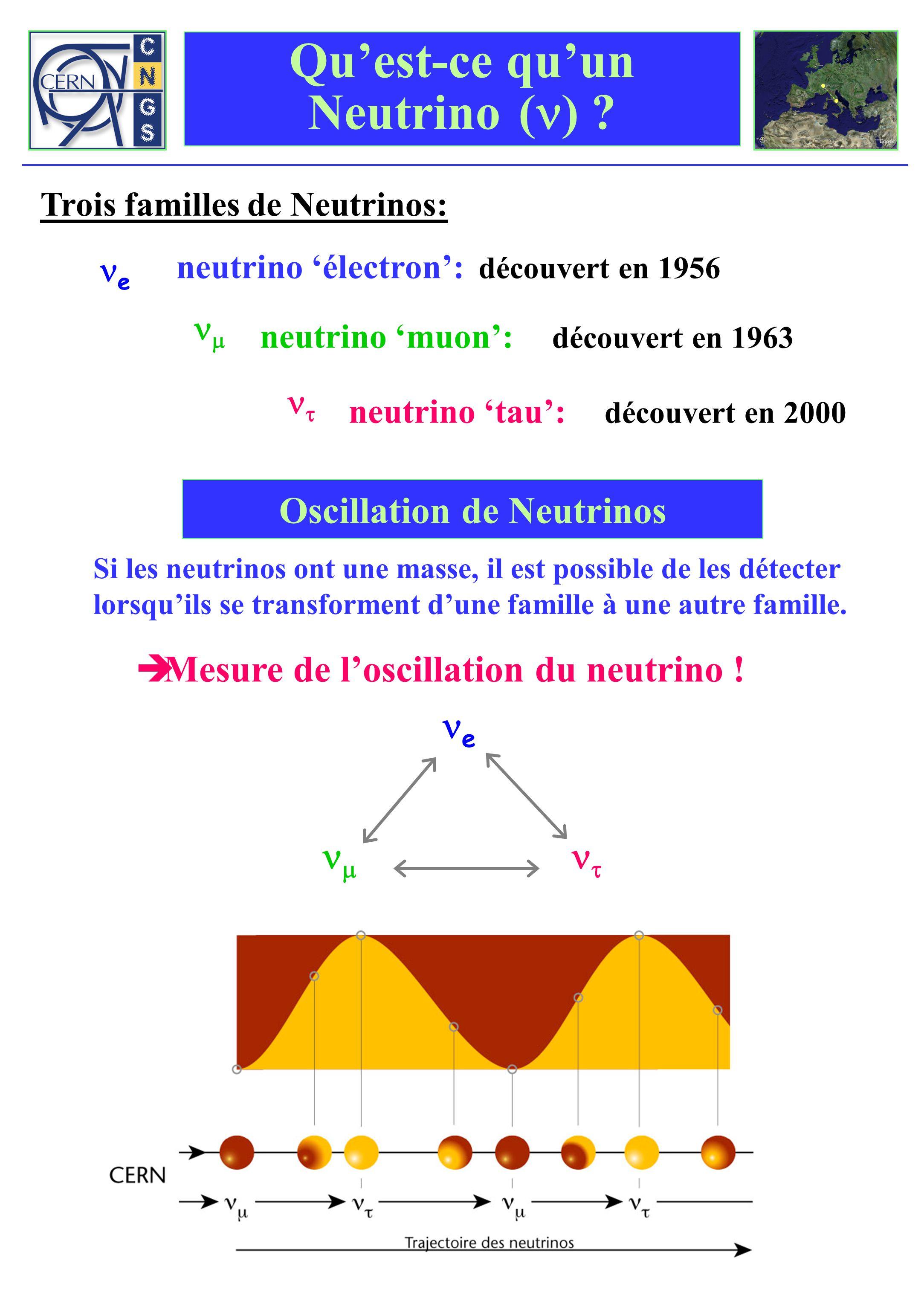 Qu'est-ce qu'un Neutrino (n)