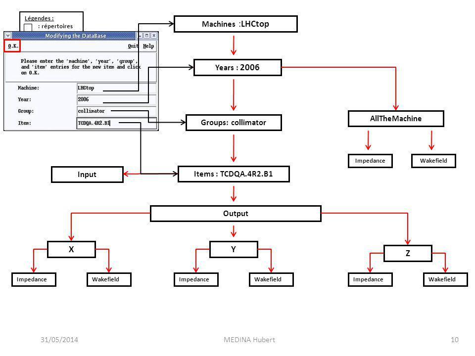 X Y Z Machines :LHCtop Years : 2006 DataMachine AllTheMachine