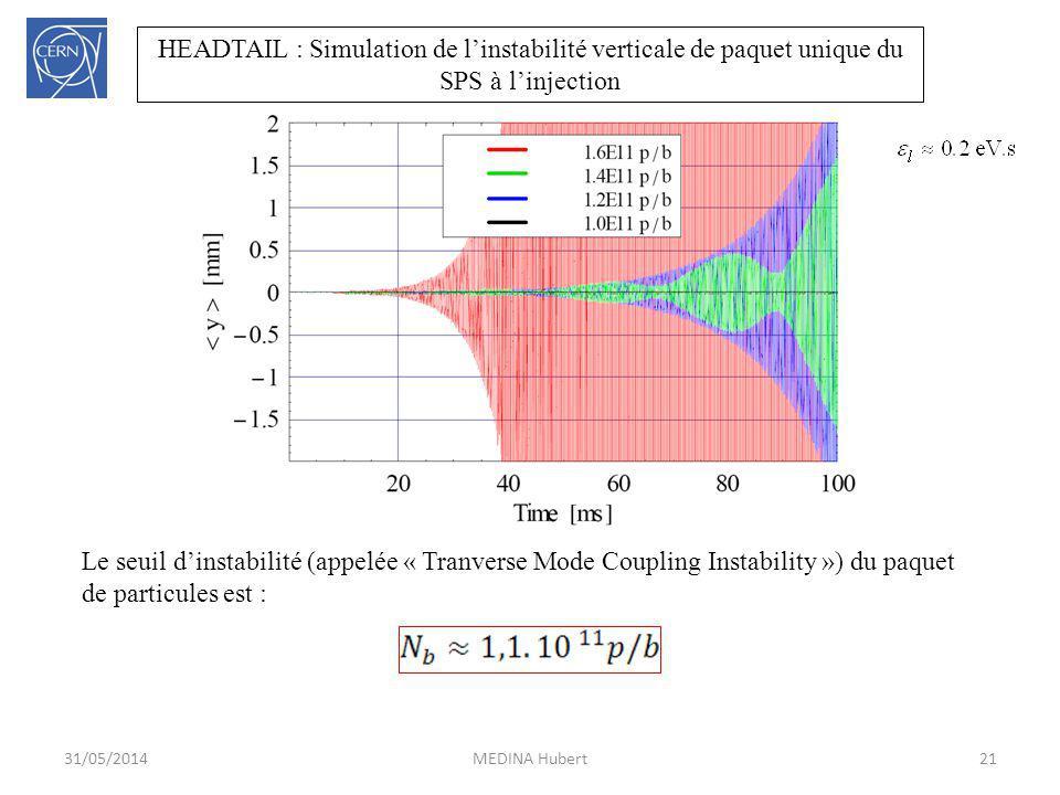 HEADTAIL : Simulation de l'instabilité verticale de paquet unique du SPS à l'injection