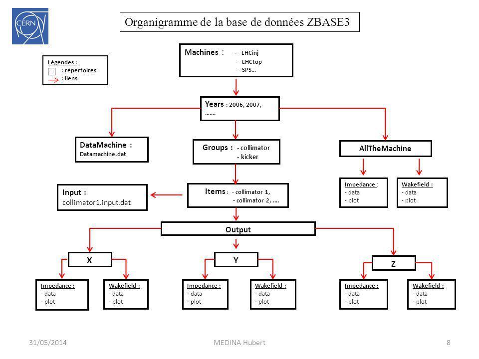 Organigramme de la base de données ZBASE3