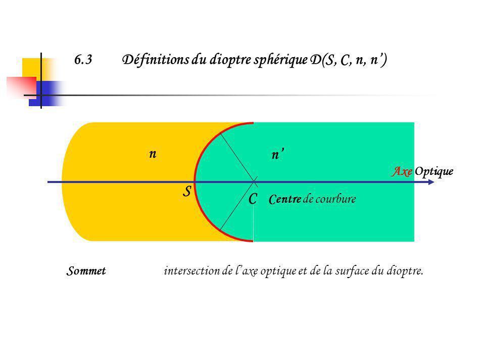 6.3 Définitions du dioptre sphérique D(S, C, n, n')