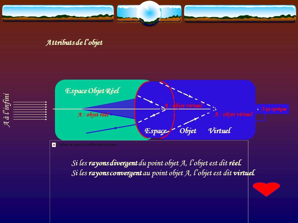 Si les rayons divergent du point objet A, l'objet est dit réel.