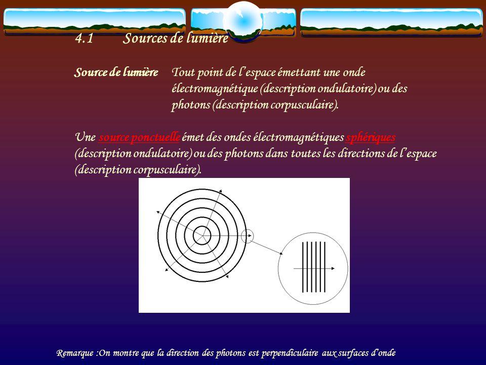 4.1 Sources de lumière