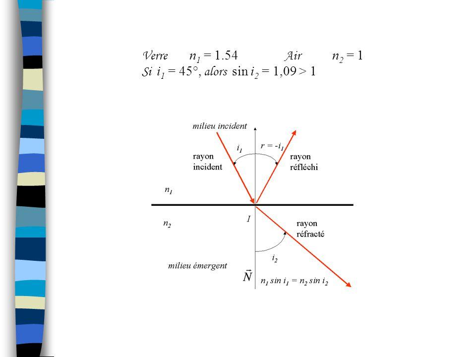 Verre n1 = 1.54 Air n2 = 1 Si i1 = 45°, alors sin i2 = 1,09 > 1