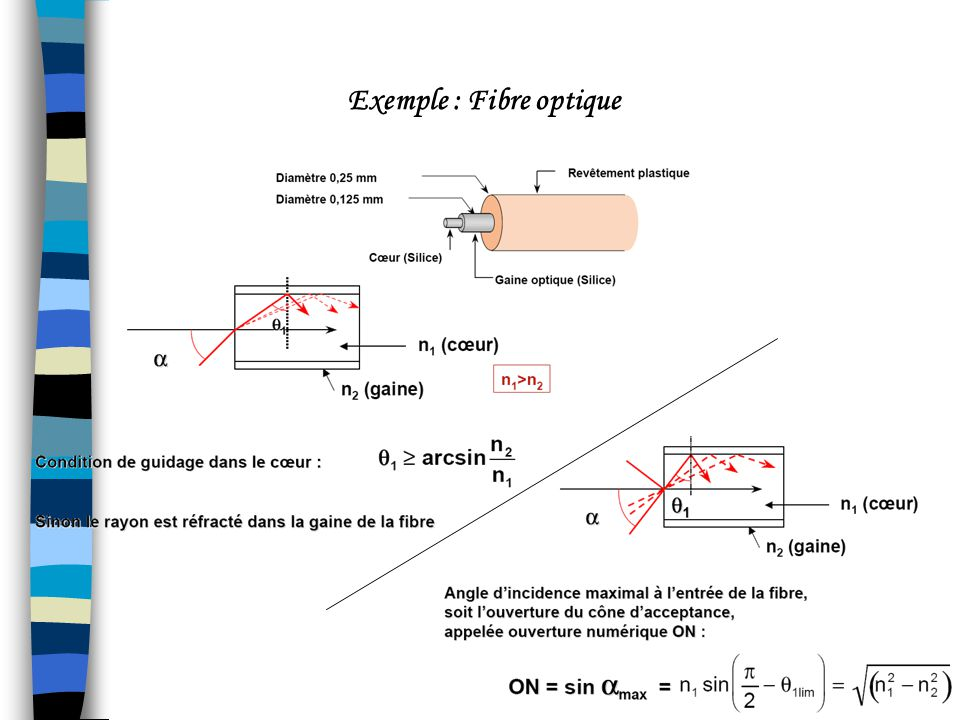 Exemple : Fibre optique