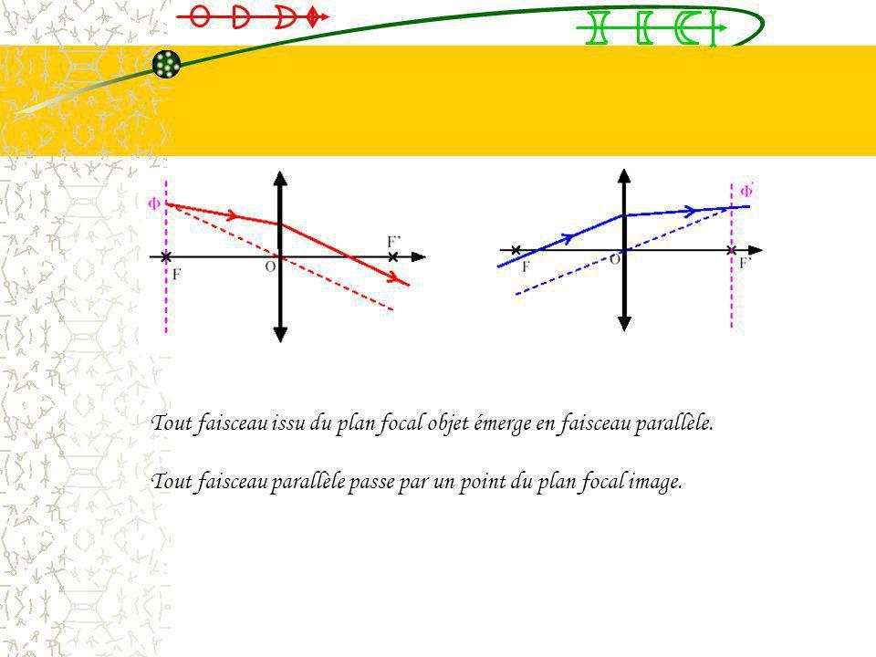 Tout faisceau issu du plan focal objet émerge en faisceau parallèle.