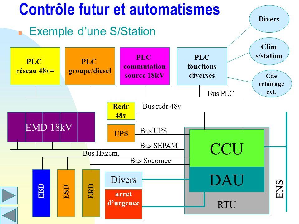 Contrôle futur et automatismes