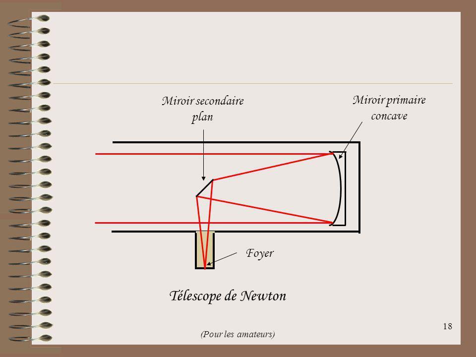 Télescope de Newton Miroir secondaire Miroir primaire plan concave
