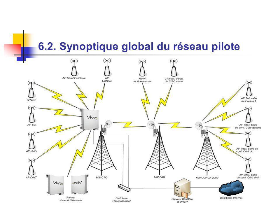 6.2. Synoptique global du réseau pilote