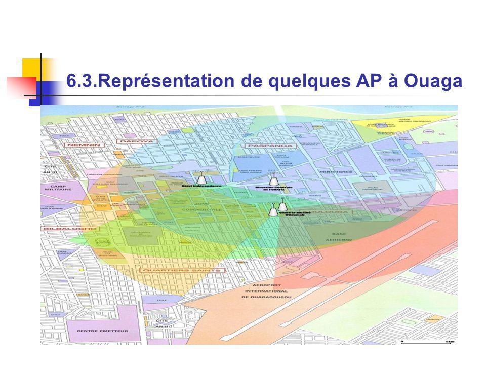 6.3.Représentation de quelques AP à Ouaga