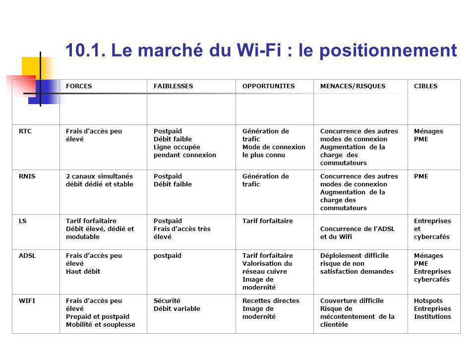 10.1. Le marché du Wi-Fi : le positionnement