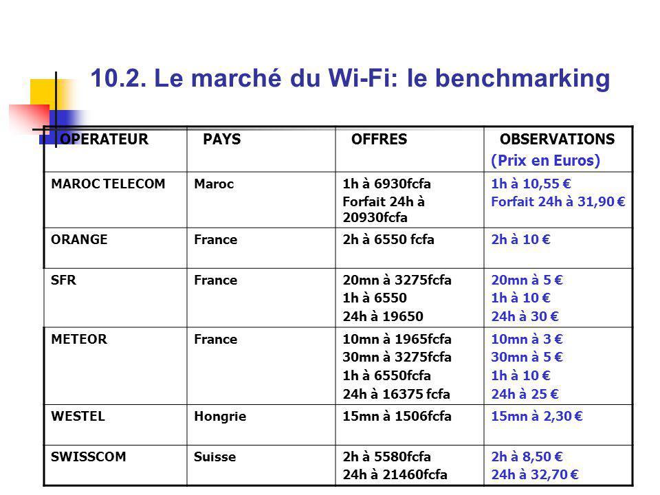 10.2. Le marché du Wi-Fi: le benchmarking
