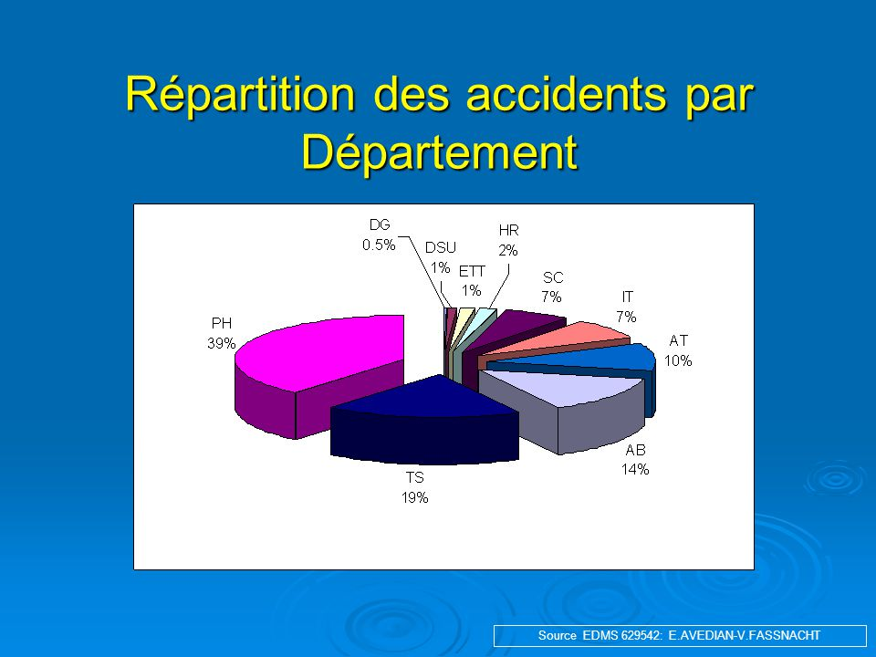 Répartition des accidents par Département