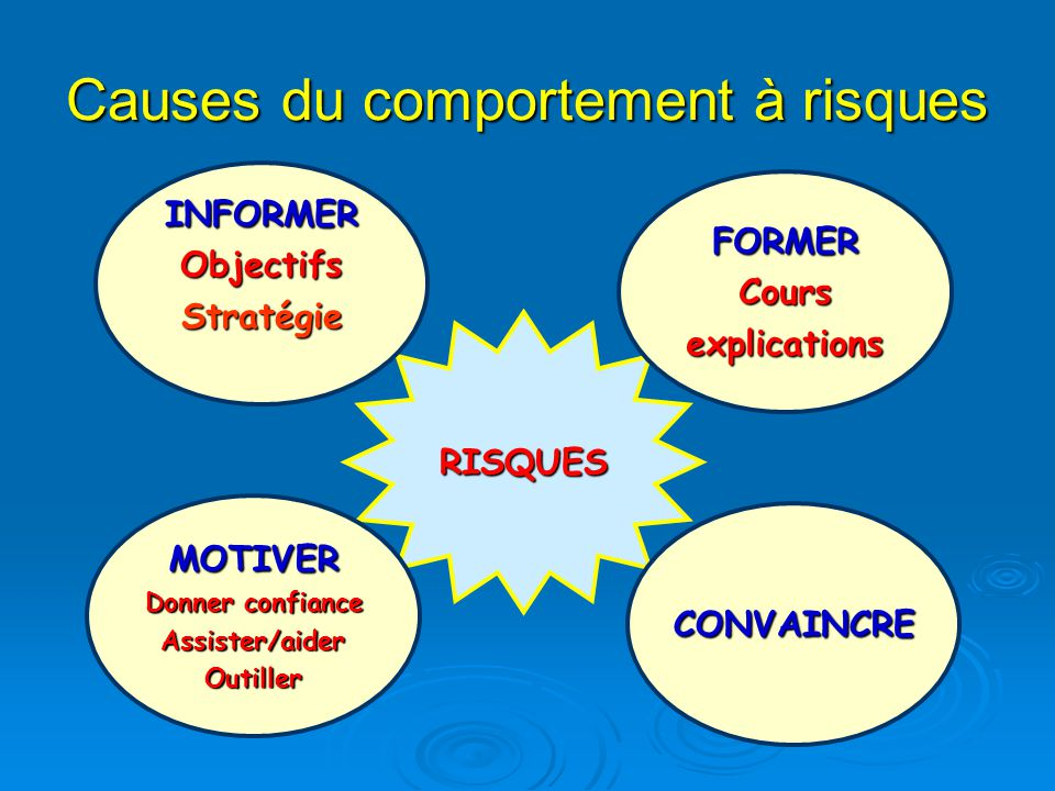 Causes du comportement à risques