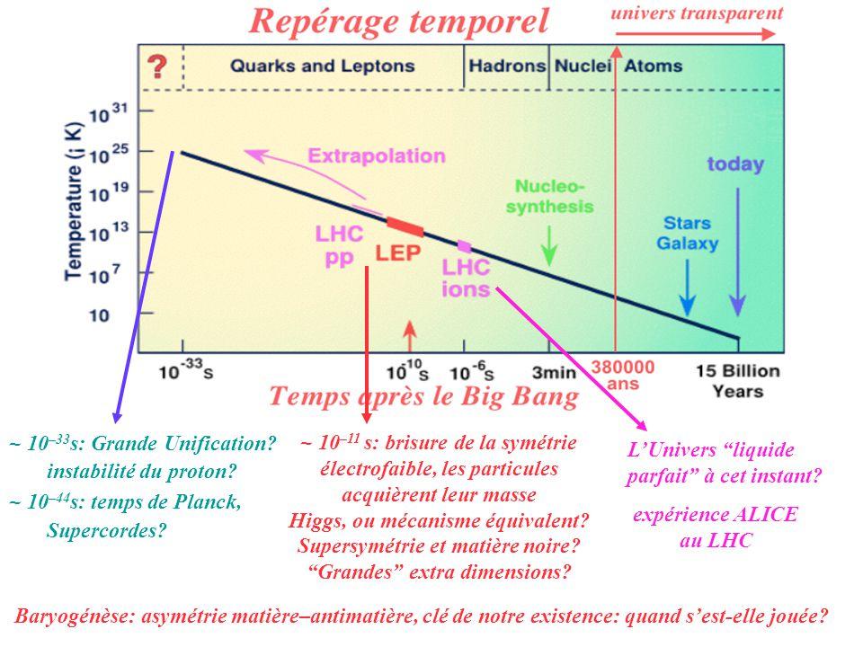 ~ 10–33s: Grande Unification instabilité du proton