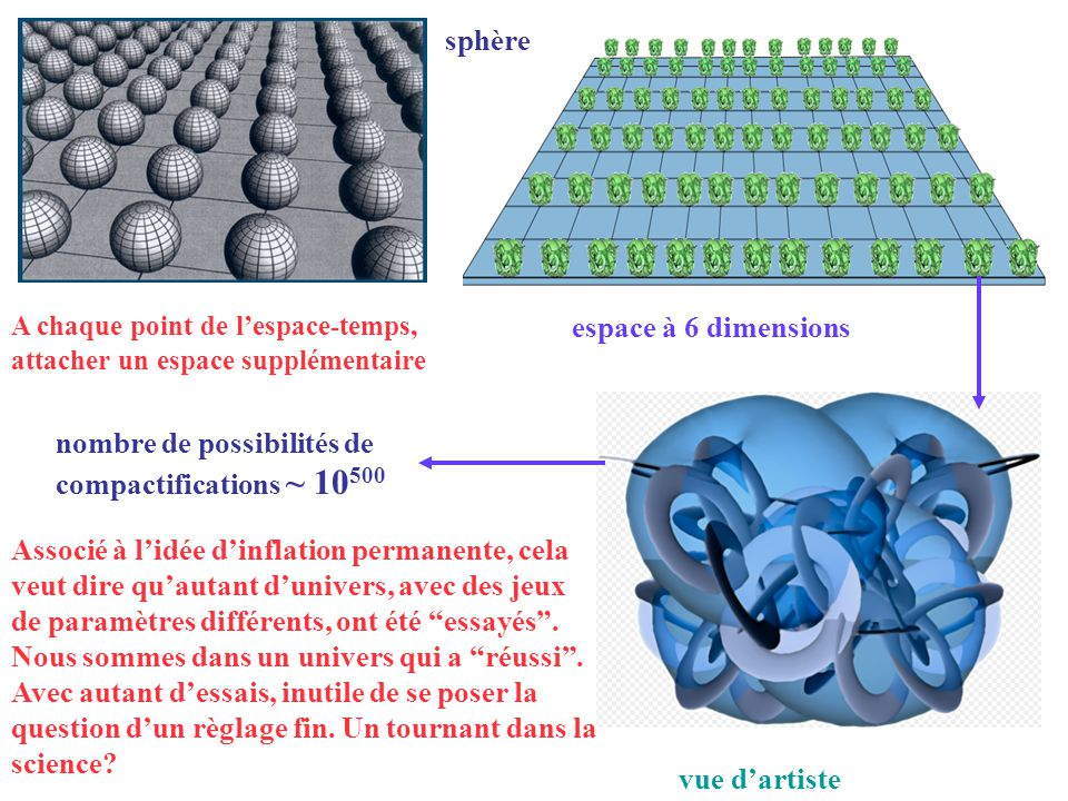 nombre de possibilités de compactifications ~ 10500