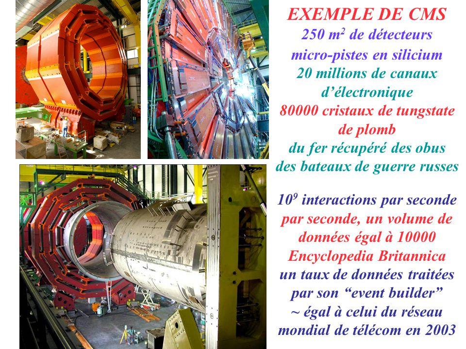 EXEMPLE DE CMS 250 m2 de détecteurs micro-pistes en silicium
