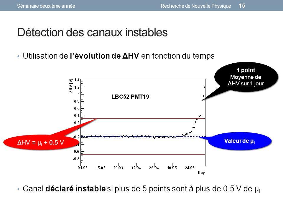 Détection des canaux instables