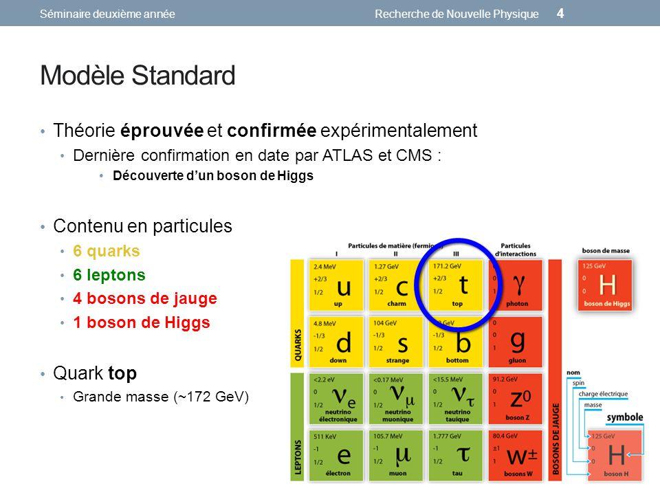 Modèle Standard Théorie éprouvée et confirmée expérimentalement