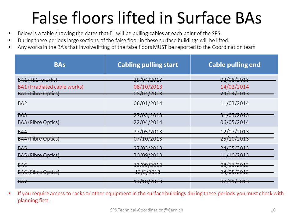 False floors lifted in Surface BAs