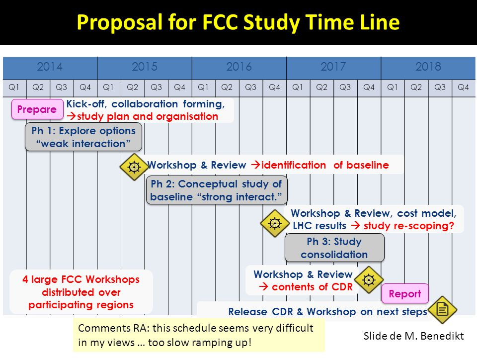 Proposal for FCC Study Time Line
