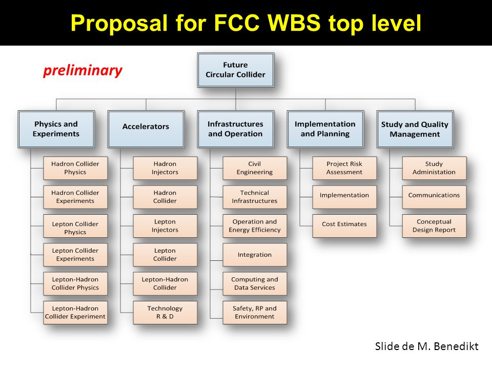 Proposal for FCC WBS top level