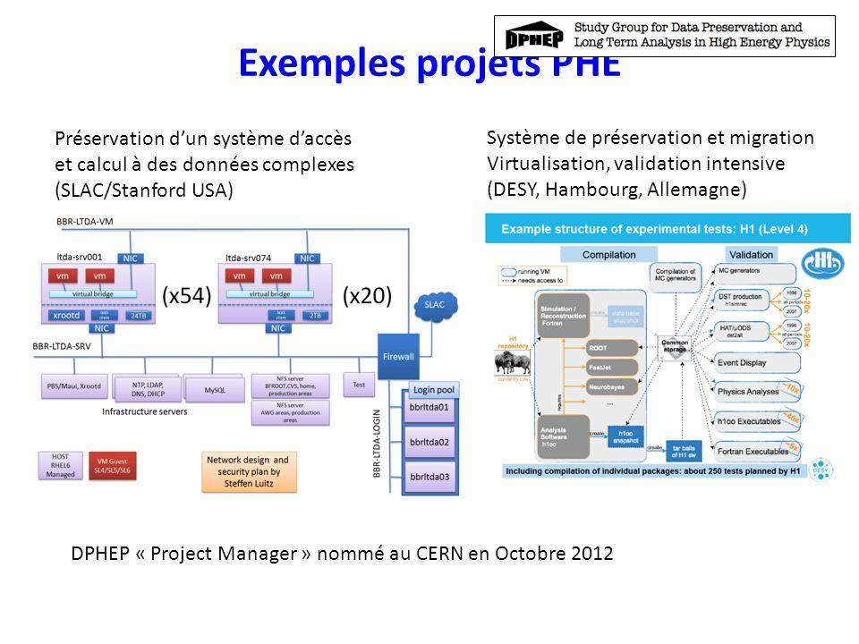 Exemples projets PHE Préservation d'un système d'accès