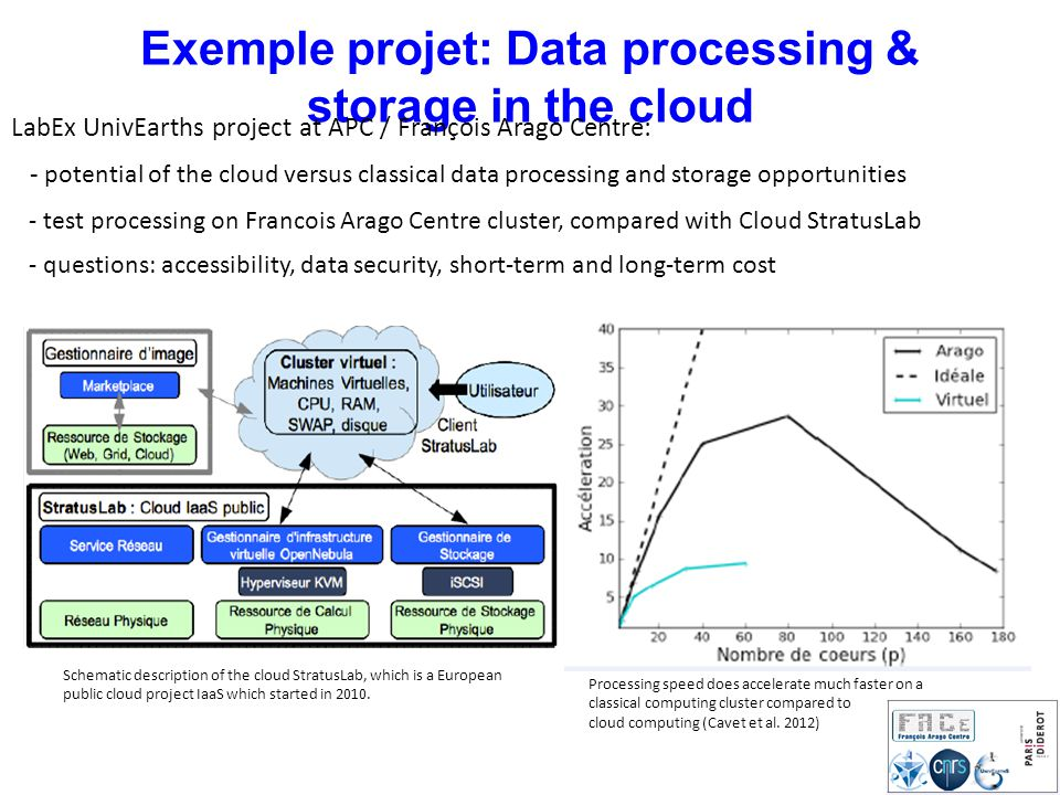 Exemple projet: Data processing & storage in the cloud